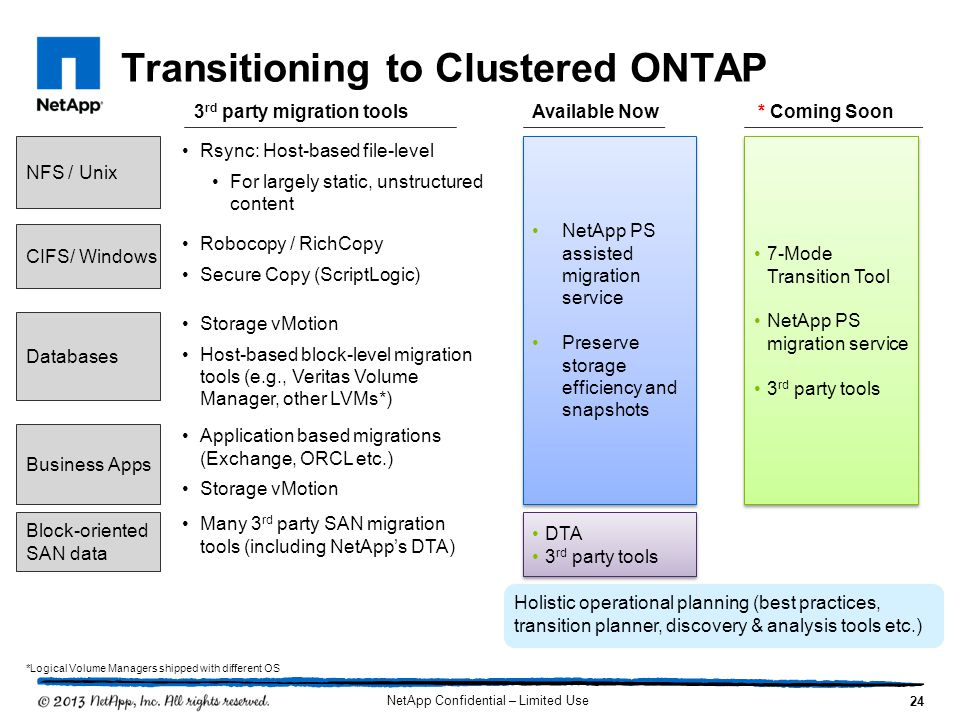 Transitioning to Clustered ONTAP