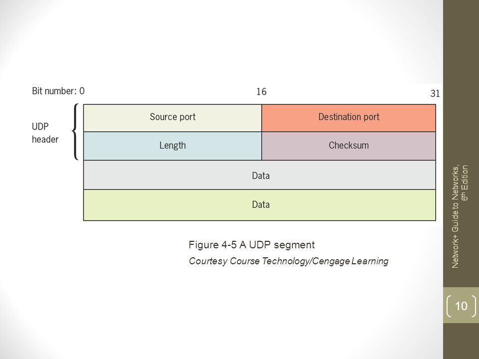 Figure 4-5 A UDP segment Courtesy Course Technology/Cengage Learning