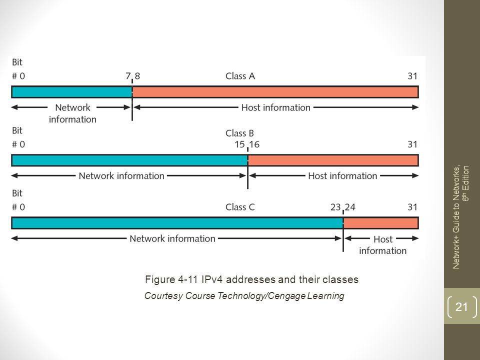 Figure 4-11 IPv4 addresses and their classes