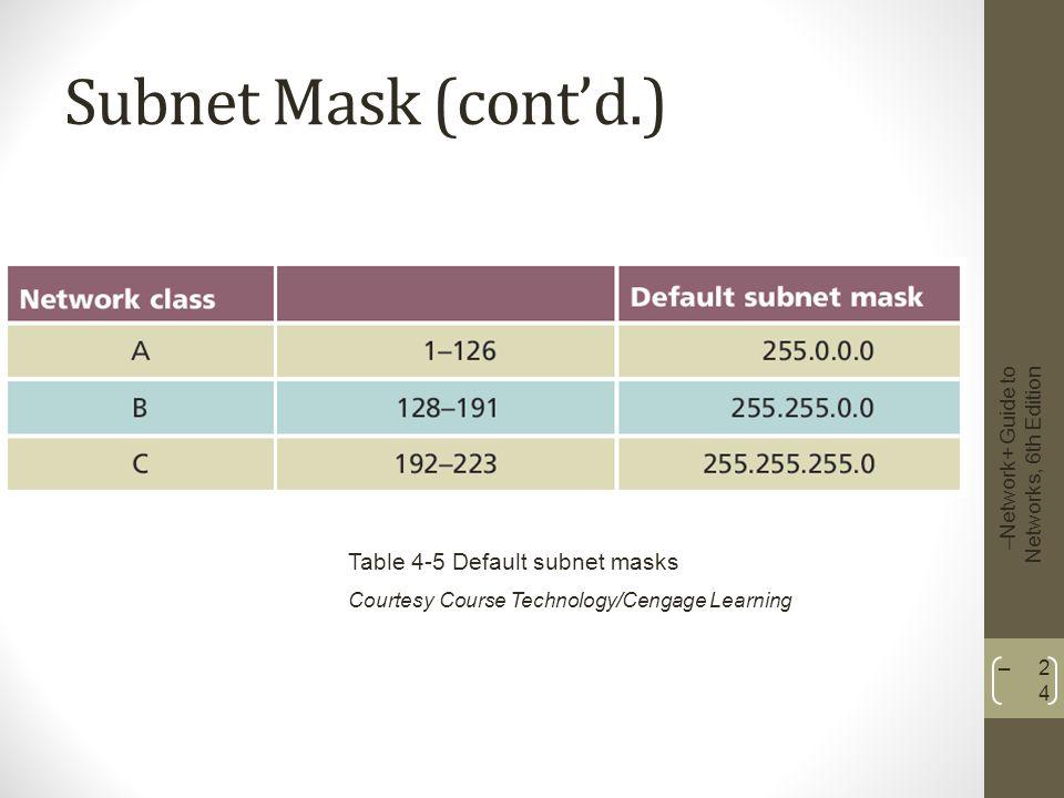 Subnet Mask (cont'd.) Table 4-5 Default subnet masks