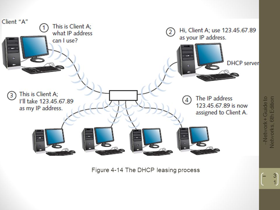 Figure 4-14 The DHCP leasing process
