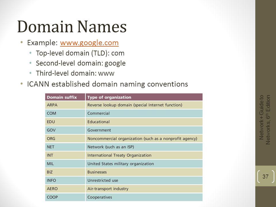 Domain Names Example: www.google.com