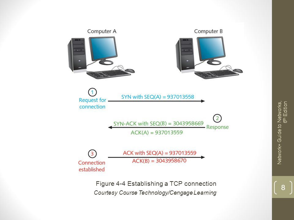 Figure 4-4 Establishing a TCP connection