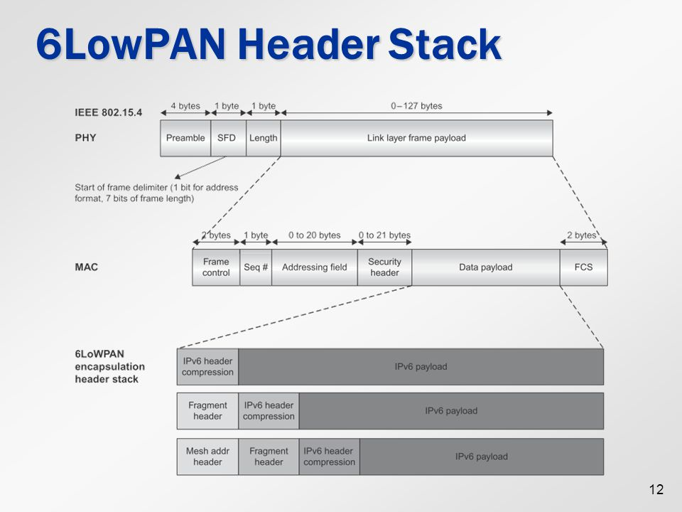 6LowPAN Header Stack