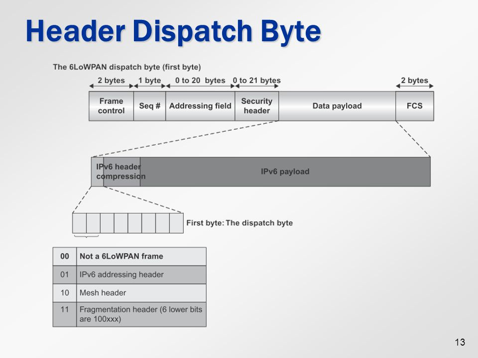 Header Dispatch Byte