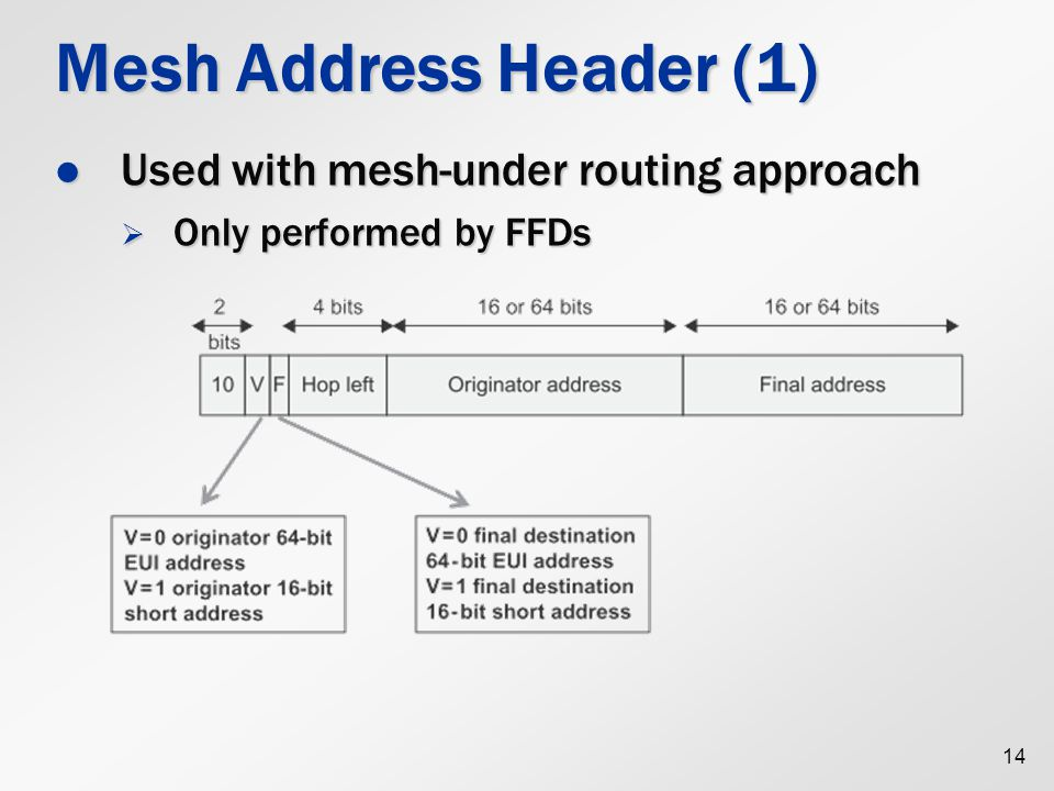 Mesh Address Header (1) Used with mesh-under routing approach