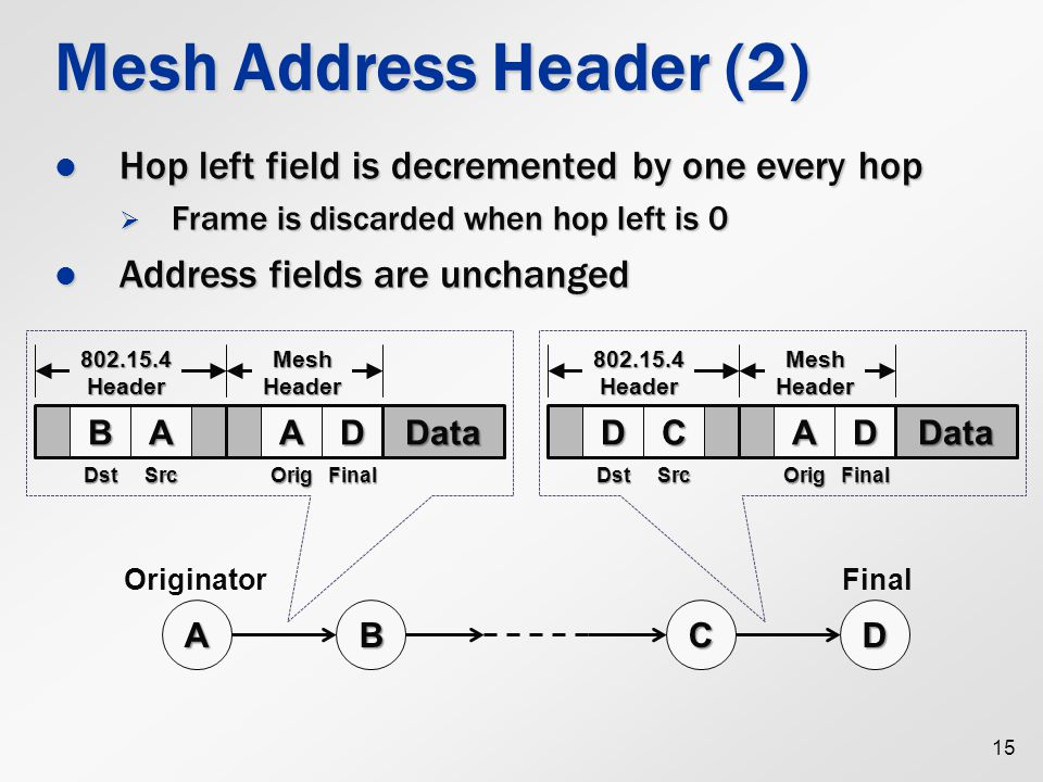 Mesh Address Header (2) Hop left field is decremented by one every hop