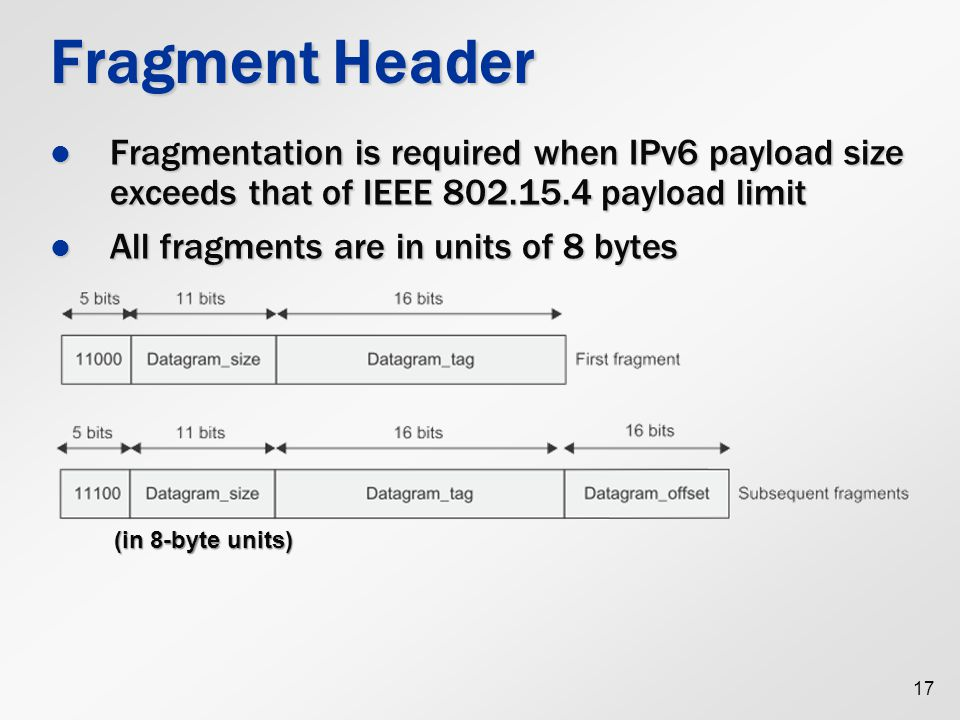 Fragment Header Fragmentation is required when IPv6 payload size exceeds that of IEEE 802.15.4 payload limit.