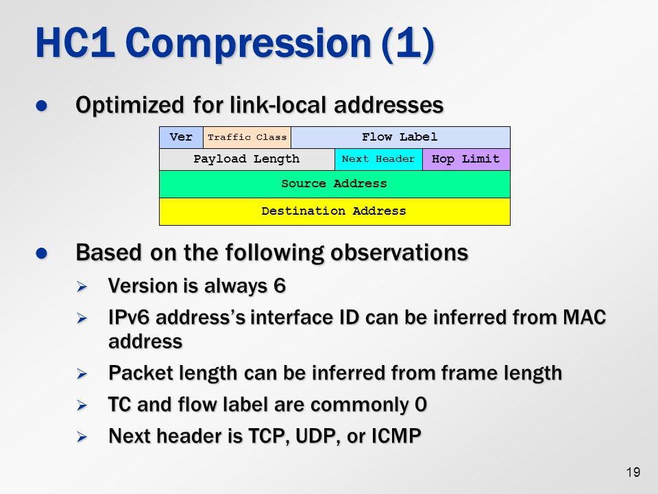HC1 Compression (1) Optimized for link-local addresses