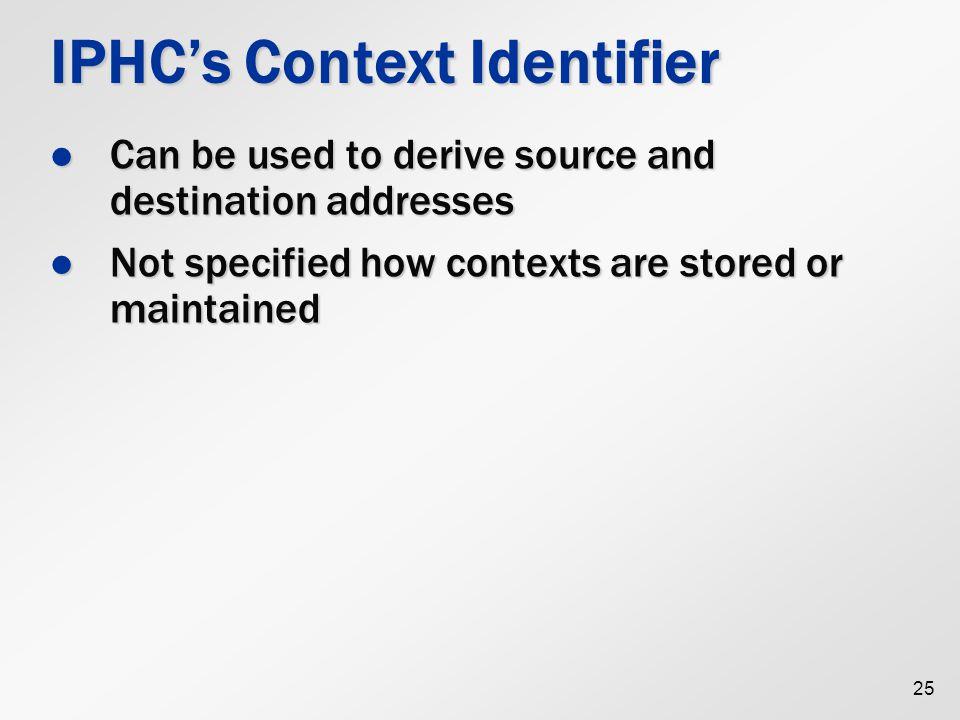 IPHC's Context Identifier