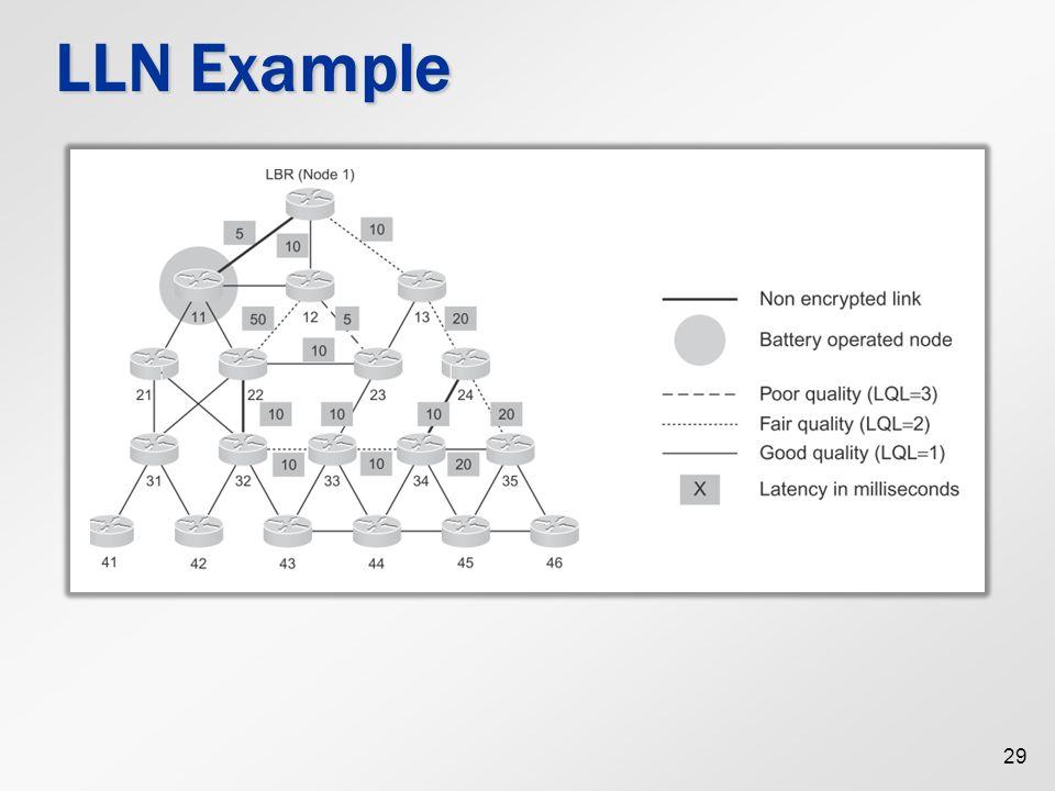 LLN Example