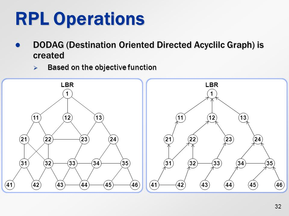 RPL Operations DODAG (Destination Oriented Directed Acyclilc Graph) is created. Based on the objective function.