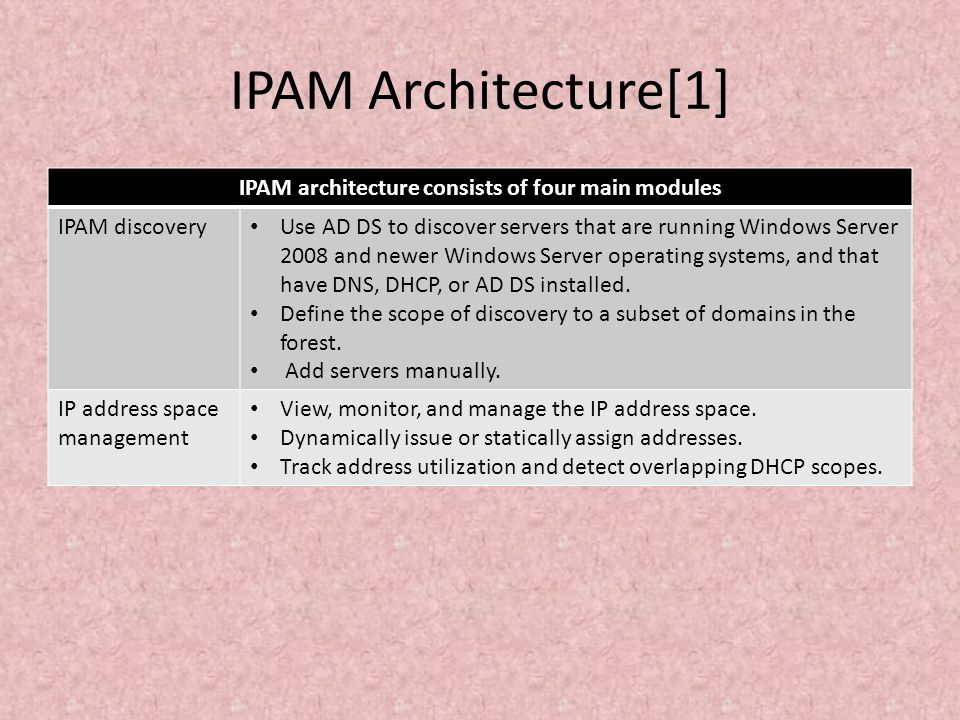 IPAM architecture consists of four main modules