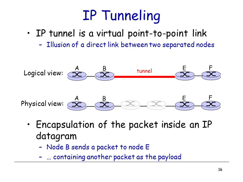 IP Tunneling IP tunnel is a virtual point-to-point link