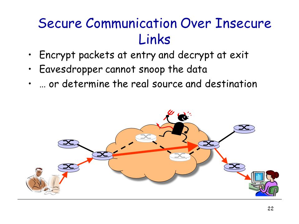 Secure Communication Over Insecure Links