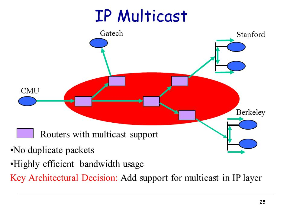 Routers with multicast support