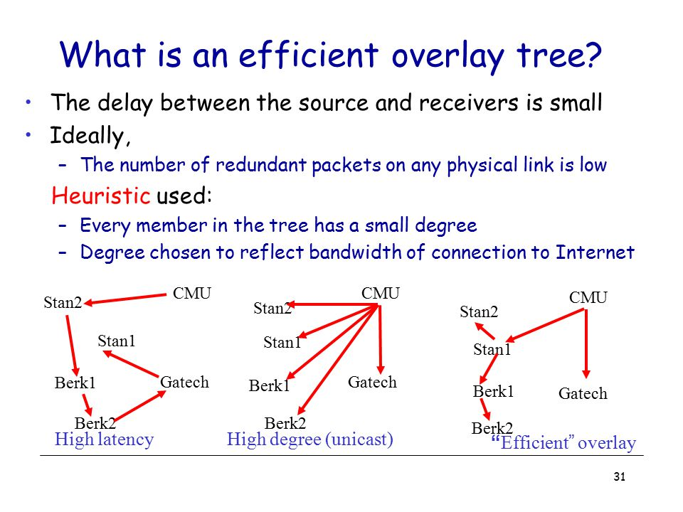 What is an efficient overlay tree