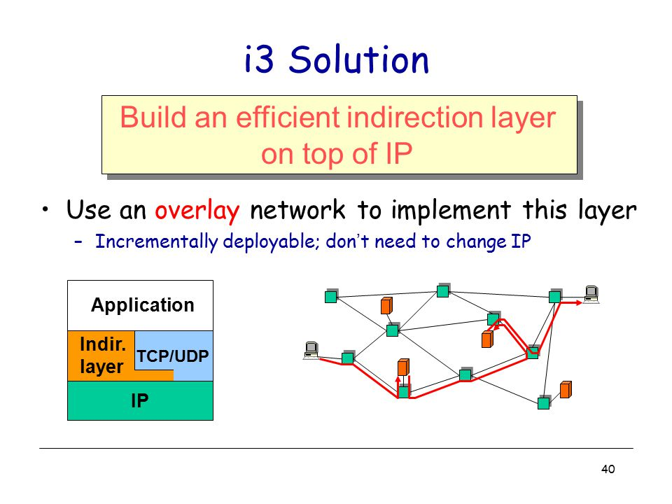 Build an efficient indirection layer