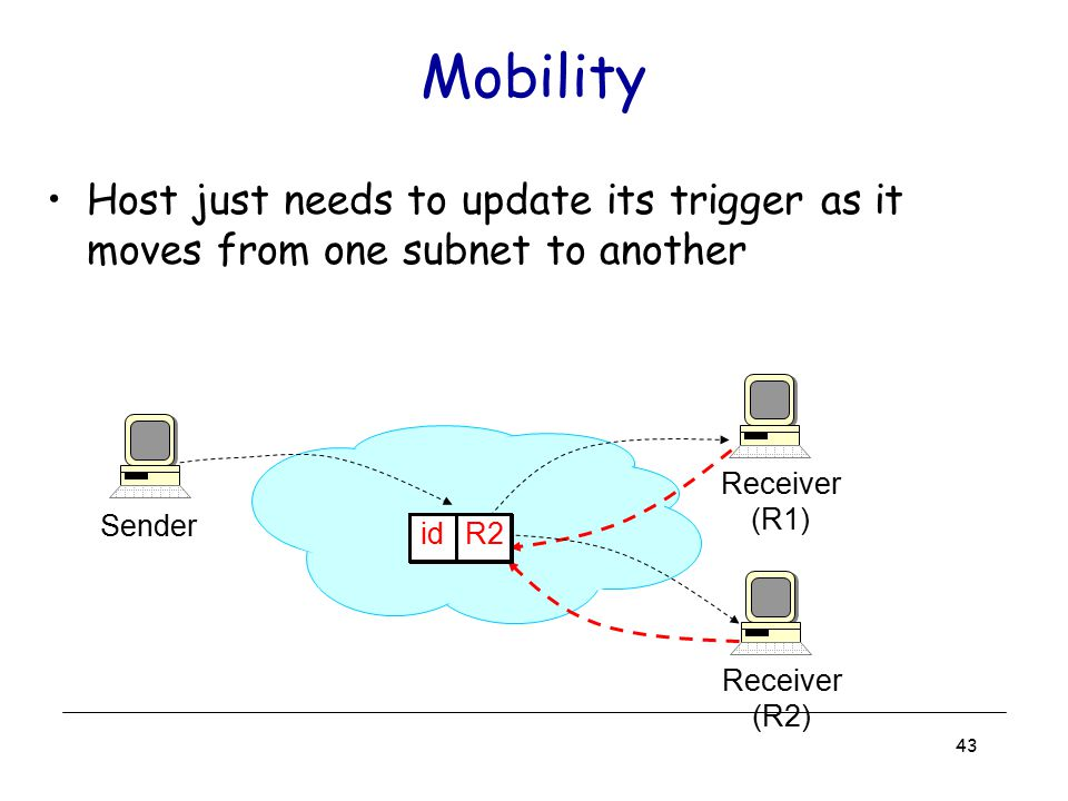 Mobility Host just needs to update its trigger as it moves from one subnet to another. Receiver. (R1)