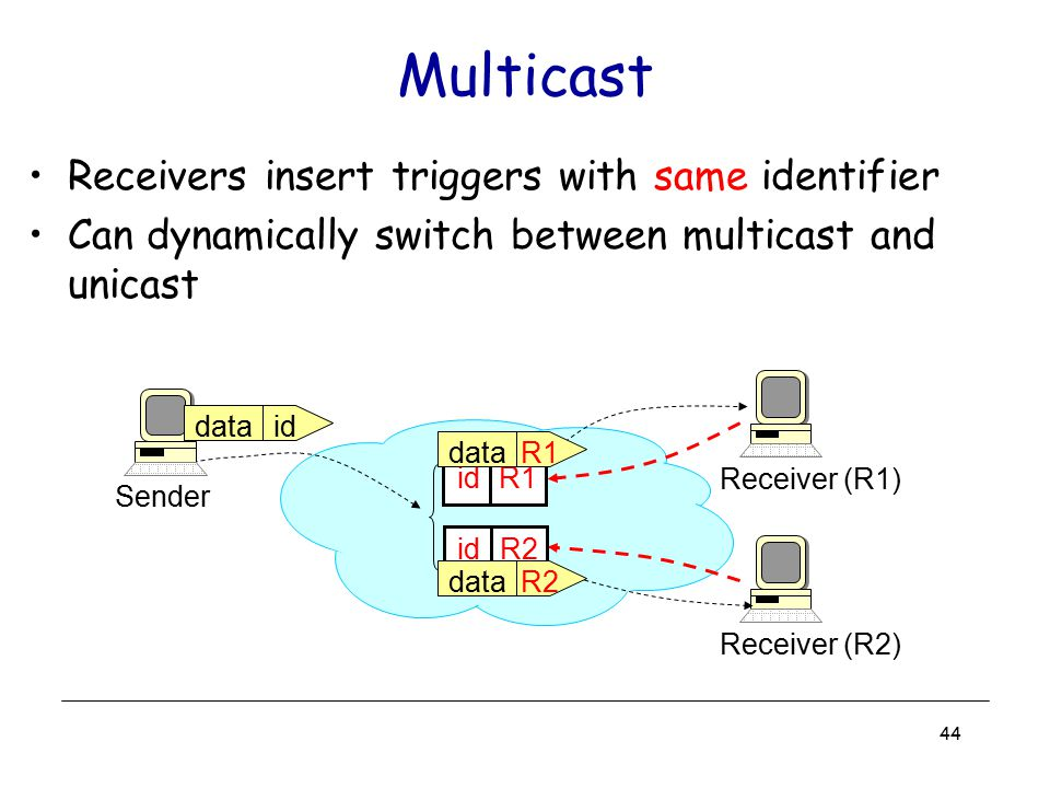 Multicast Receivers insert triggers with same identifier