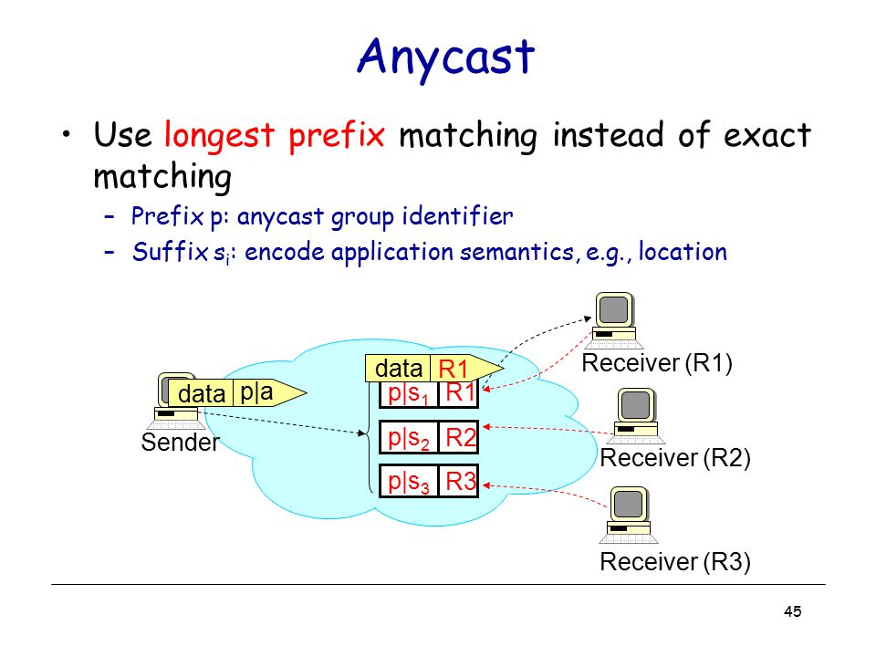 Anycast Use longest prefix matching instead of exact matching