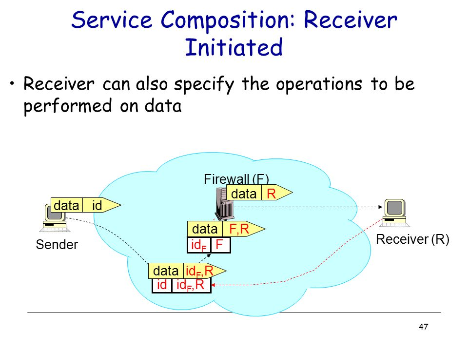 Service Composition: Receiver Initiated