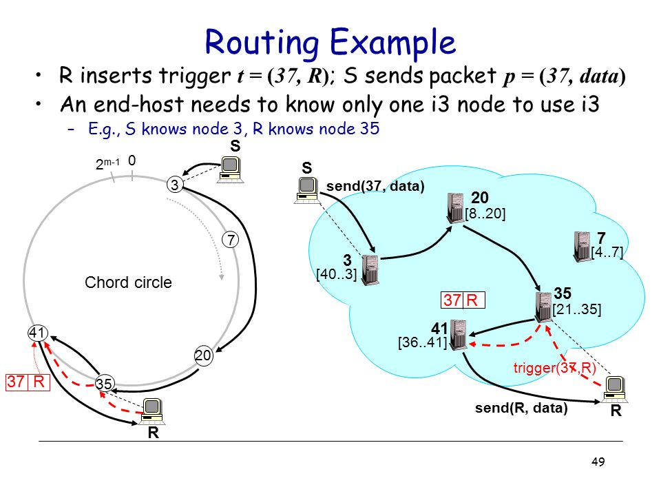 Routing Example R inserts trigger t = (37, R); S sends packet p = (37, data) An end-host needs to know only one i3 node to use i3.