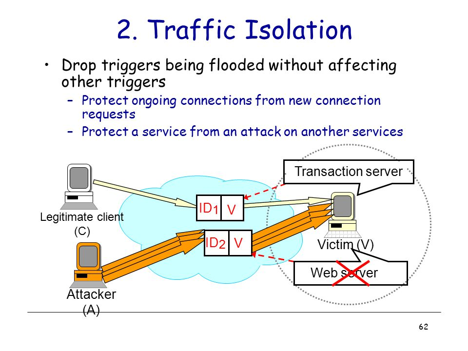 2. Traffic Isolation Drop triggers being flooded without affecting other triggers. Protect ongoing connections from new connection requests.