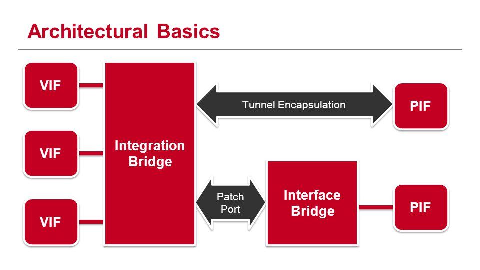 Architectural Basics VIF PIF Integration Bridge VIF Interface Bridge