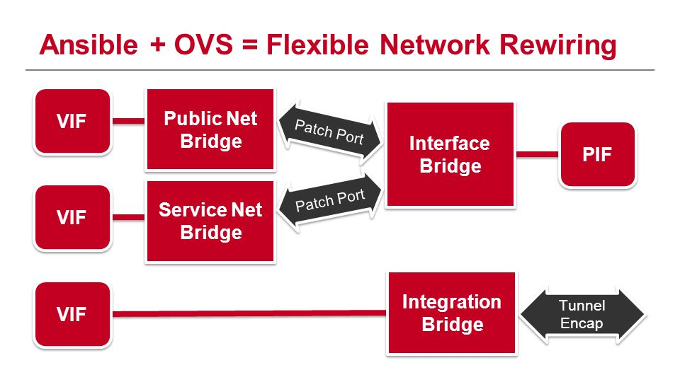 Ansible + OVS = Flexible Network Rewiring