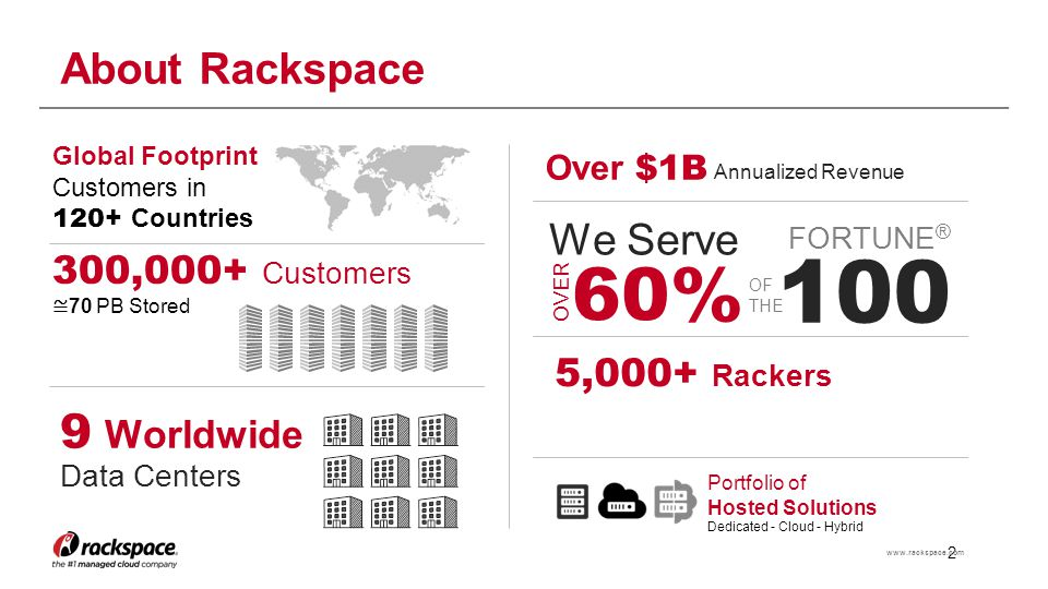 100 60% 9 Worldwide About Rackspace We Serve