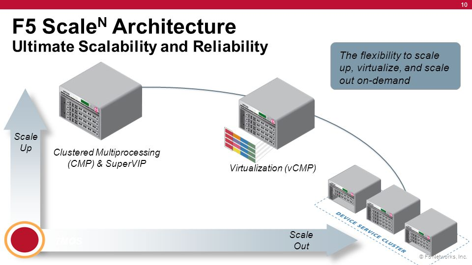 F5 ScaleN Architecture Ultimate Scalability and Reliability