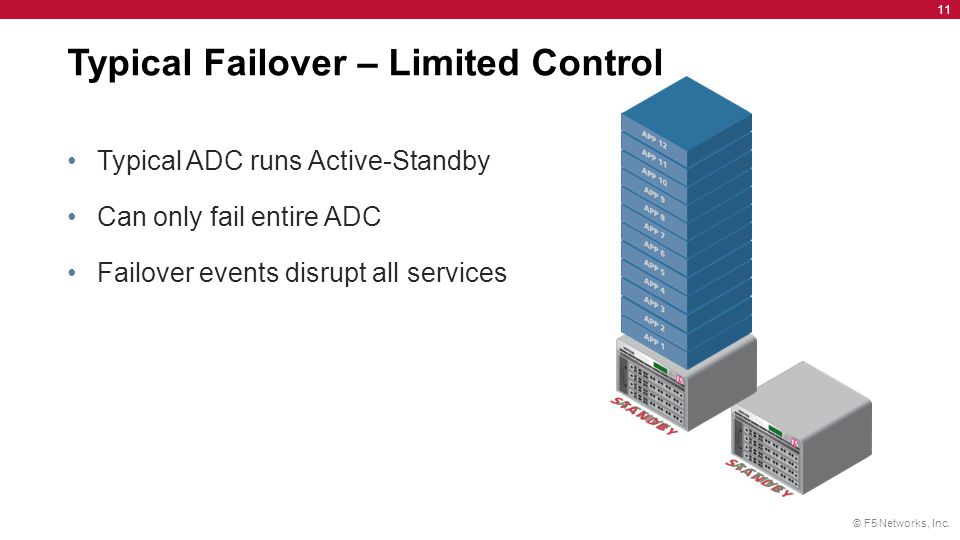 Typical Failover – Limited Control