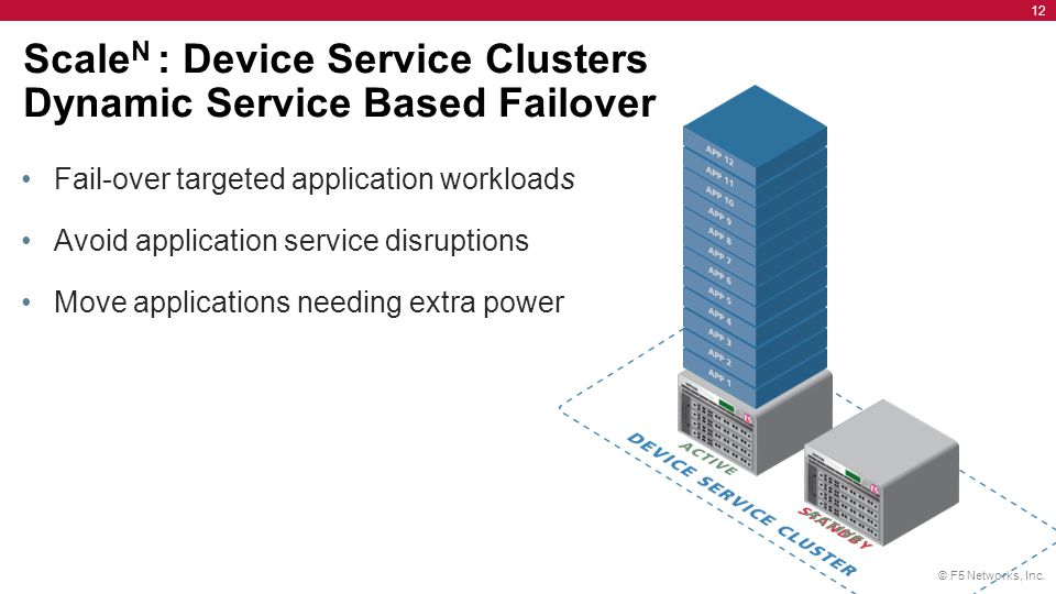 ScaleN : Device Service Clusters Dynamic Service Based Failover