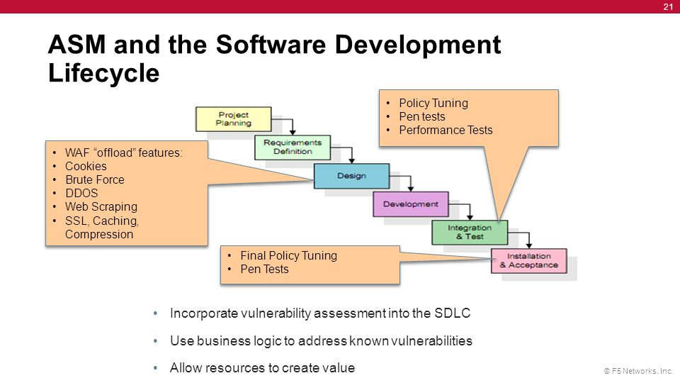 ASM and the Software Development Lifecycle
