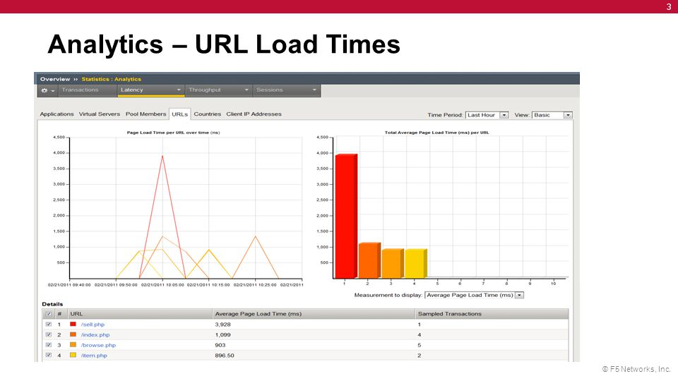 Analytics – URL Load Times
