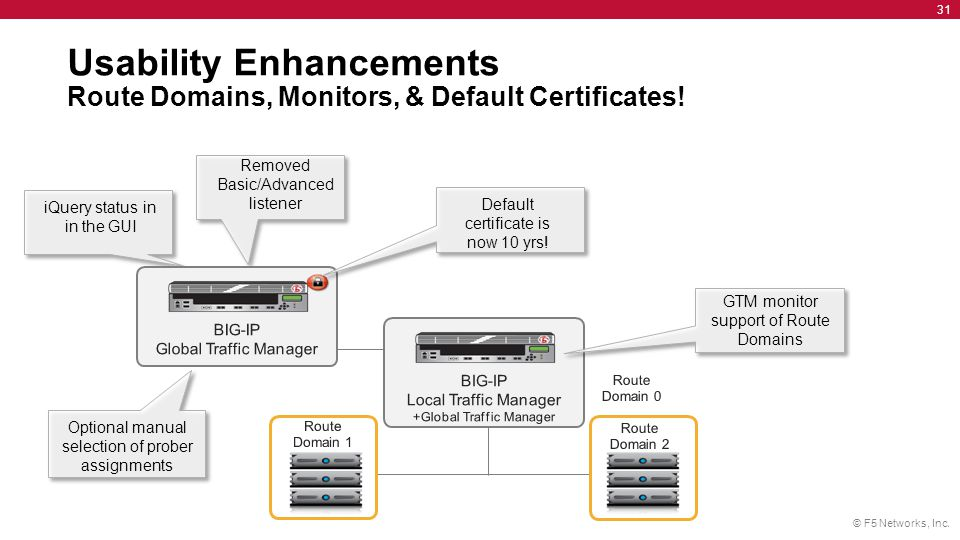 Usability Enhancements Route Domains, Monitors, & Default Certificates!