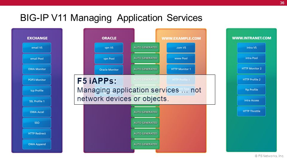 BIG-IP V11 Managing Application Services