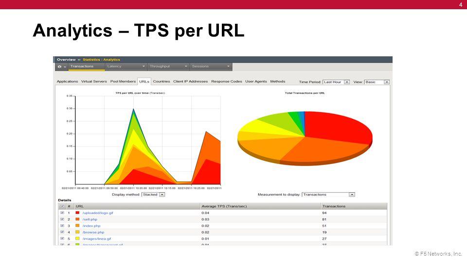 Analytics – TPS per URL