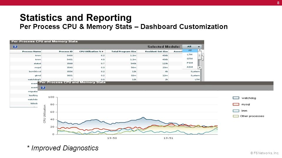 Statistics and Reporting Per Process CPU & Memory Stats – Dashboard Customization