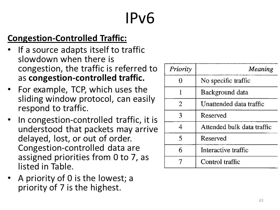 IPv6 Congestion-Controlled Traffic: