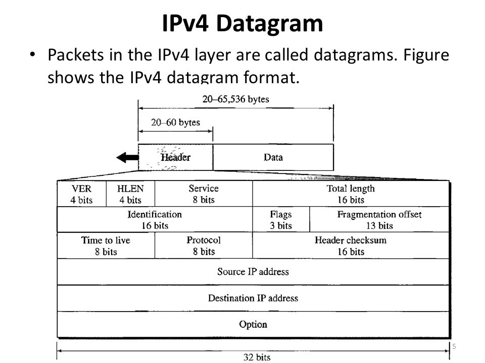 IPv4 Datagram Packets in the IPv4 layer are called datagrams.