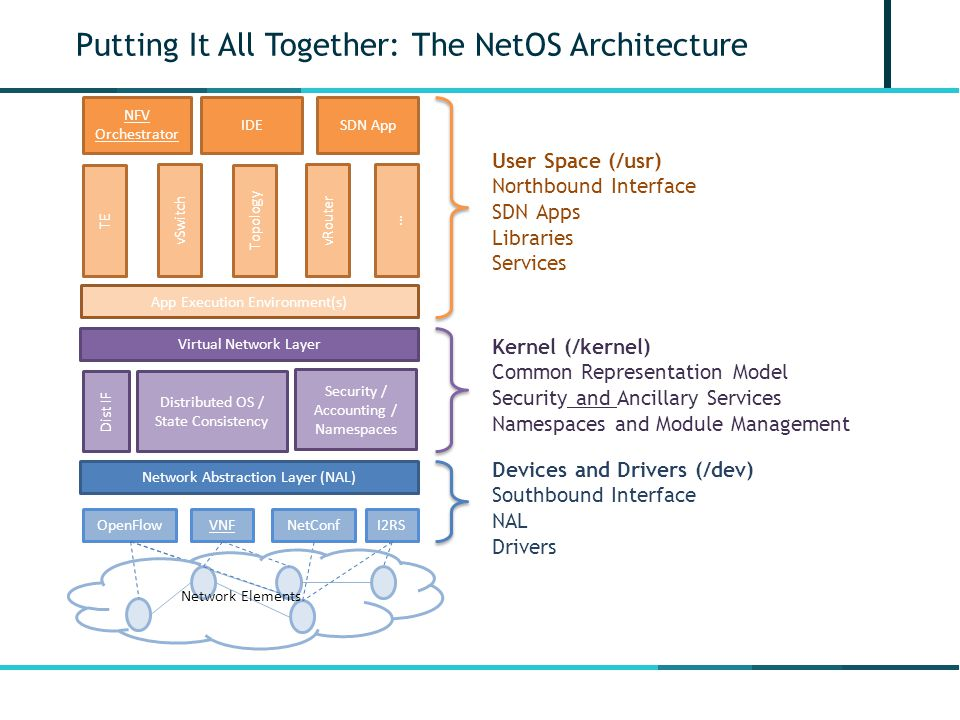 Putting It All Together: The NetOS Architecture
