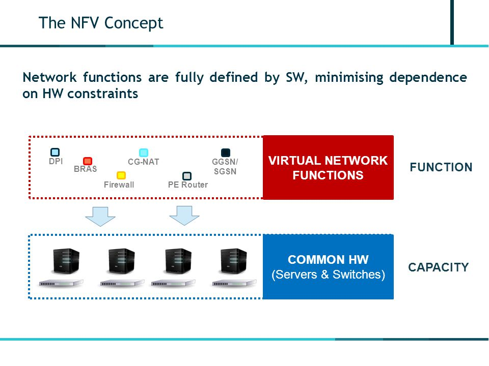 VIRTUAL NETWORK FUNCTIONS