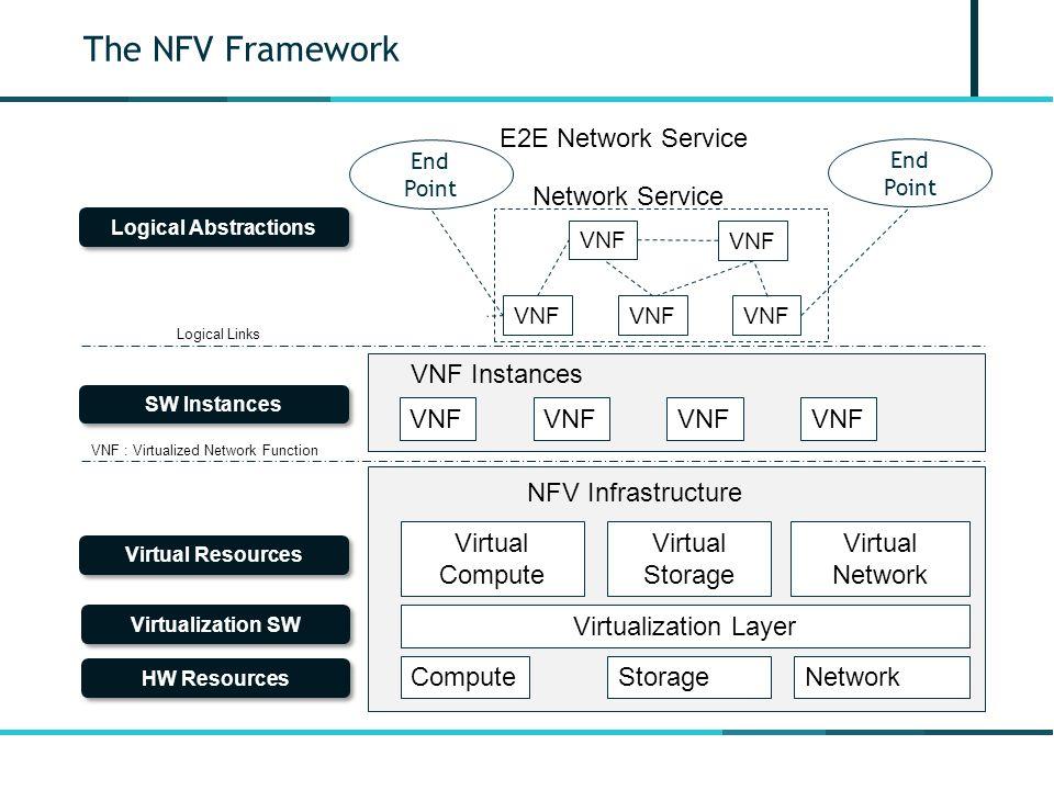 The NFV Framework NFV Infrastructure E2E Network Service Compute