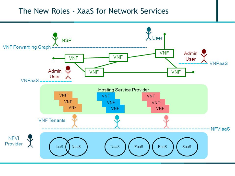 The New Roles - XaaS for Network Services