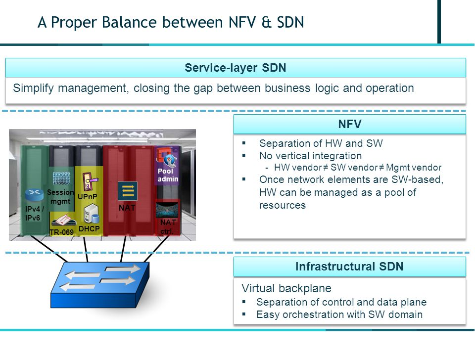 A Proper Balance between NFV & SDN