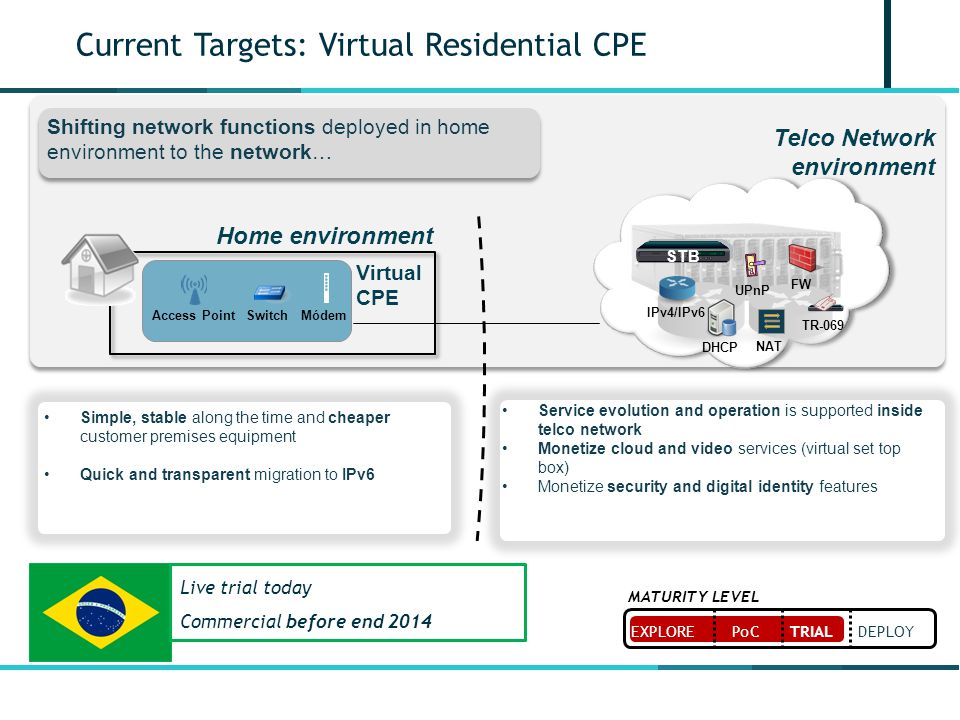Current Targets: Virtual Residential CPE