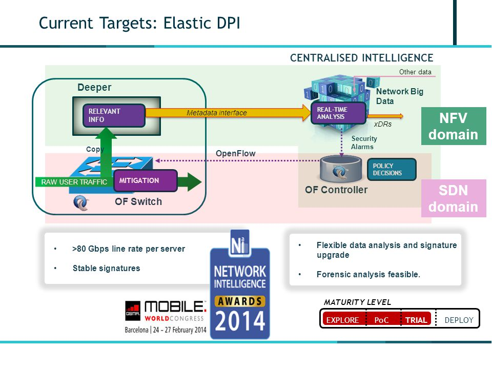 Current Targets: Elastic DPI
