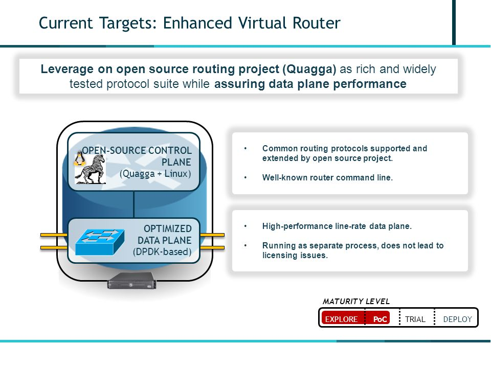 Current Targets: Enhanced Virtual Router